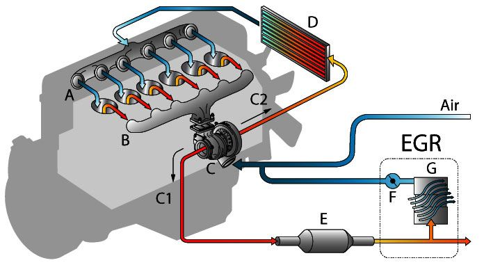 Sistema EGR baja presion