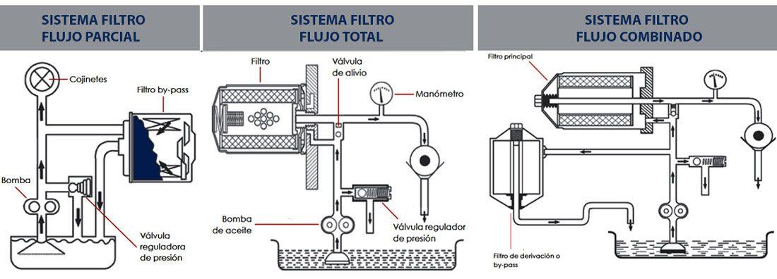 Sistemas filtración aceite