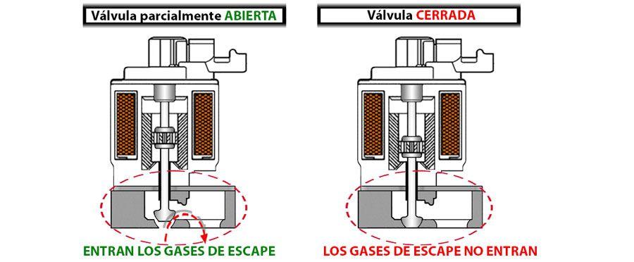 valvula-egr-abierta-cerrada