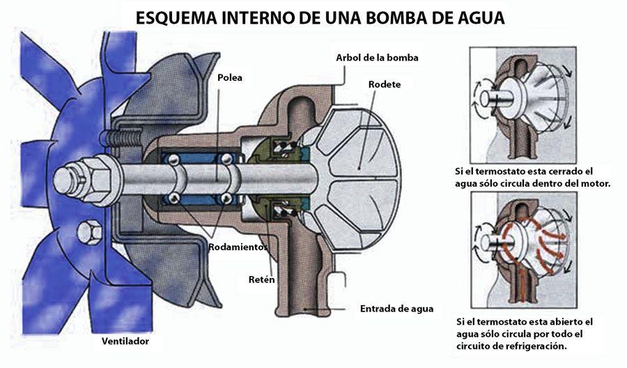funcionamiento bomba agua