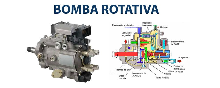 Bomba inyección rotativa