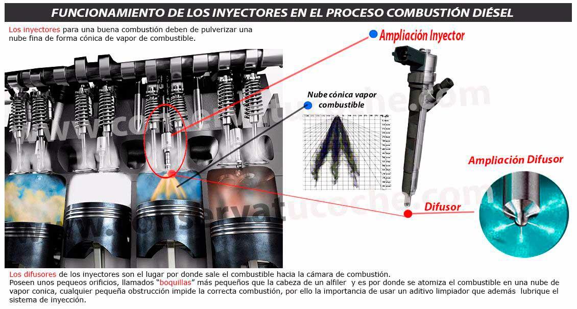 como funcionan los inyectores diesel