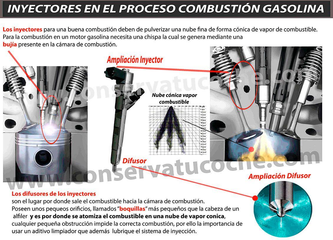 proceso de combustión gasolina