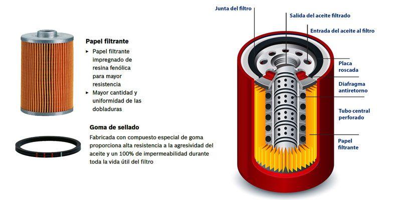 Componentes filtro aceite