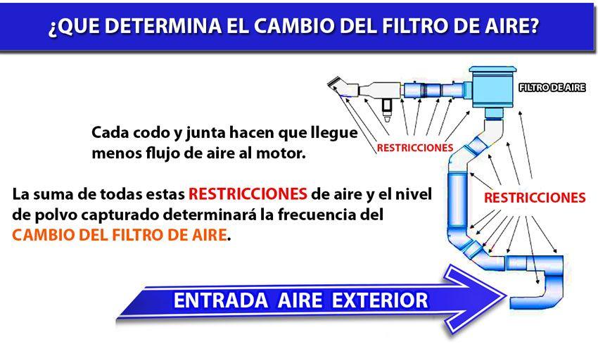¿Que determina el cambio del filtro de aire?
