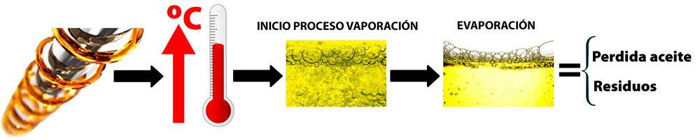 degradación aceite
