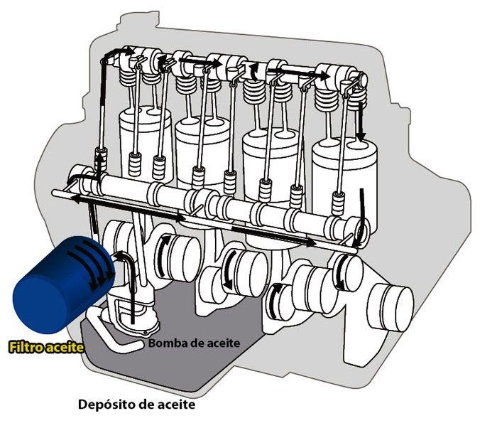 Esquema funcionamiento filtro aceite