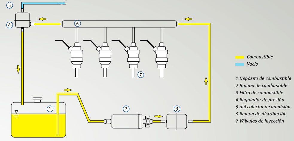 funcionamiento bomba gasolina