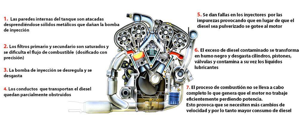 Problemas filtro combustible sucio
